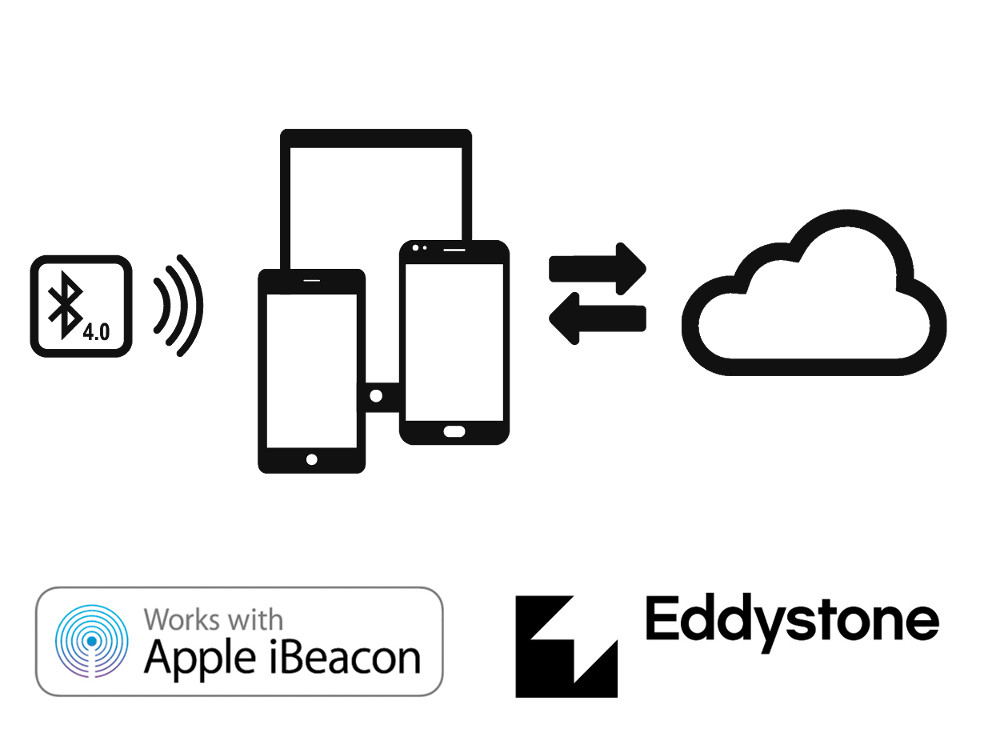 BlueUp - Bluetooth Low Energy beacons for the Internet of Things